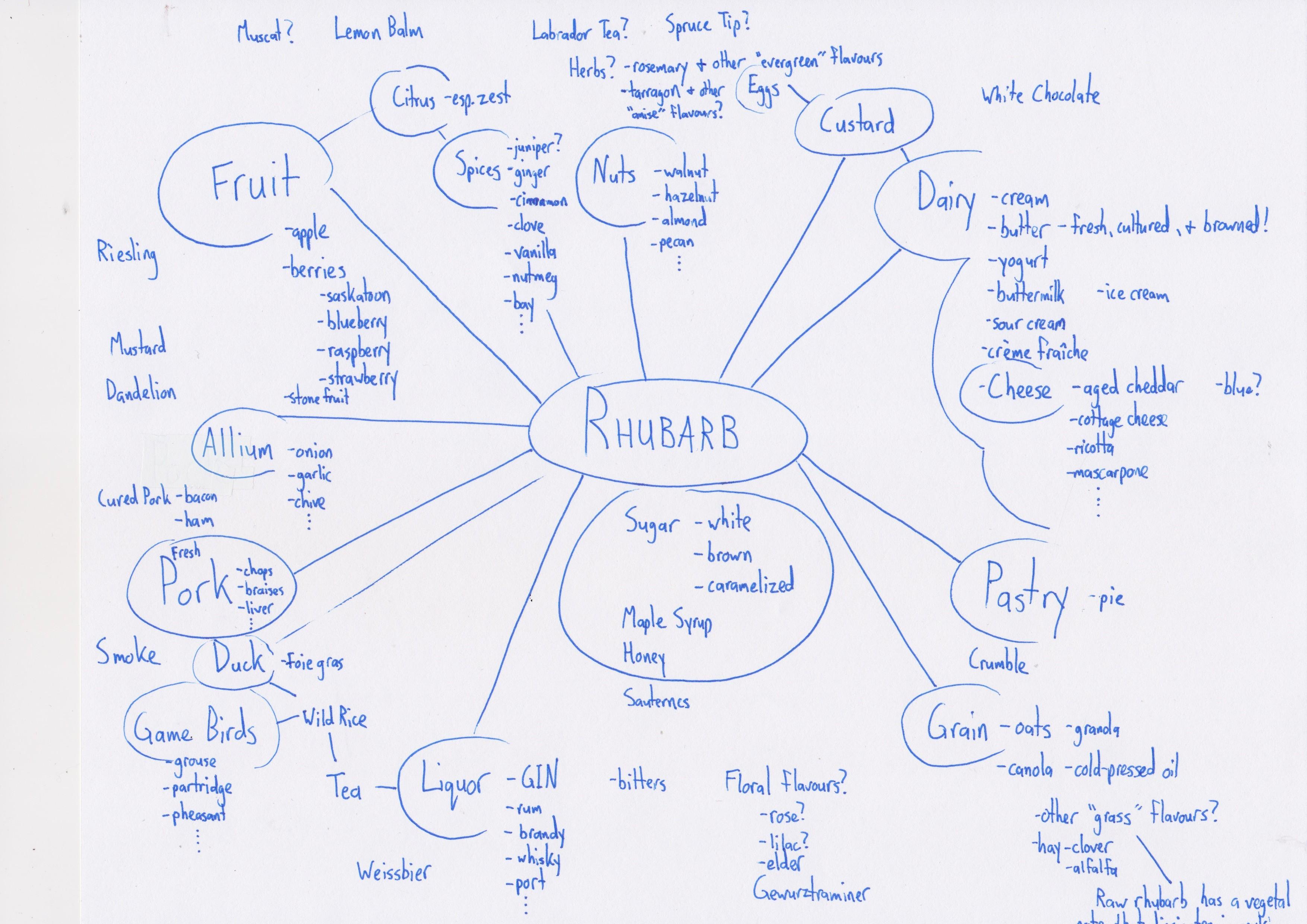 Rhubarb flavour web